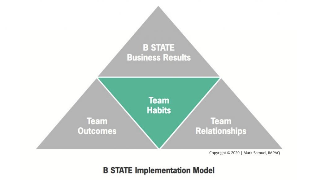 Team Habits transform Business & Culture