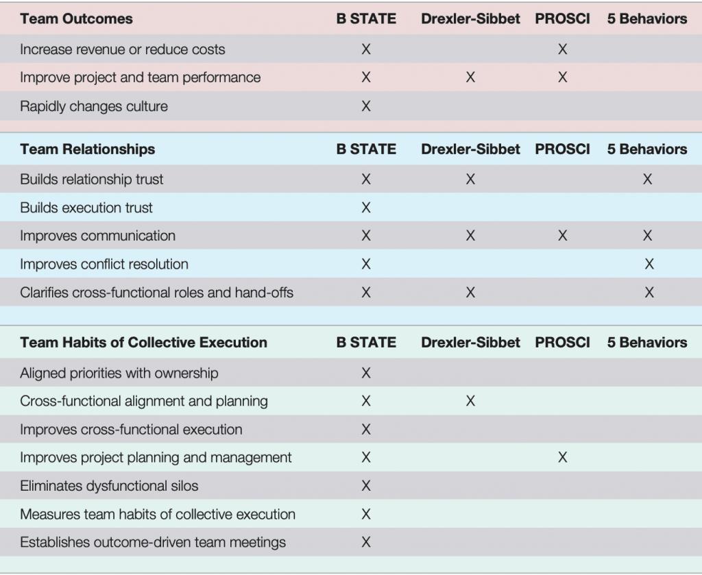 Team Strategies Comparison Chart